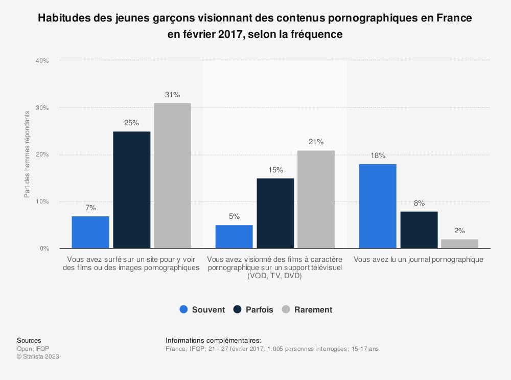 Statistique: Habitudes des jeunes garçons visionnant des contenus pornographiques en France en février 2017, selon la fréquence | Statista