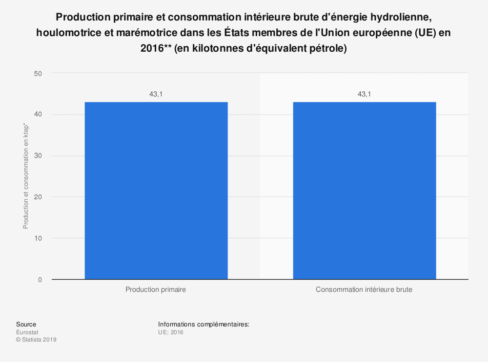 Statistique: Production primaire et consommation intérieure brute d'énergie hydrolienne, houlomotrice et marémotrice dans les États membres de l'Union européenne (UE) en 2016** (en kilotonnes d'équivalent pétrole) | Statista