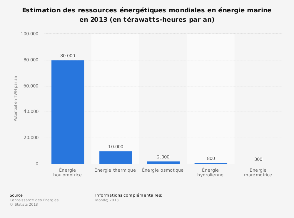Statistique: Estimation des ressources énergétiques mondiales en énergie marine en 2013 (en térawatts-heures par an) | Statista