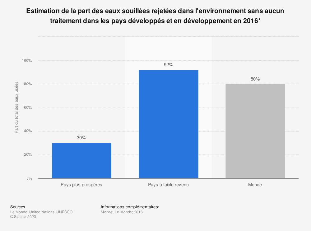 Statistique: Estimation de la part des eaux souillées rejetées dans l'environnement sans aucun traitement dans les pays développés et en développement en 2016* | Statista