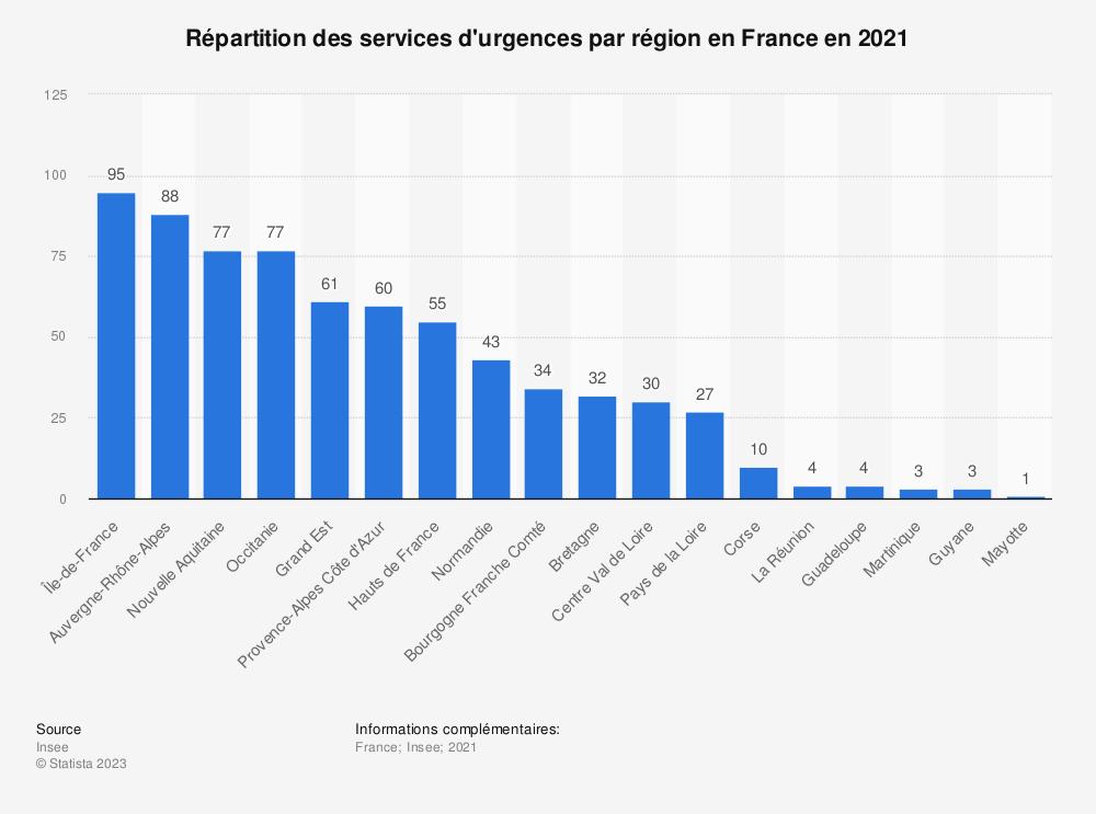 Statistique: Nombre de services d'urgences dans les régions de France en 2018* | Statista