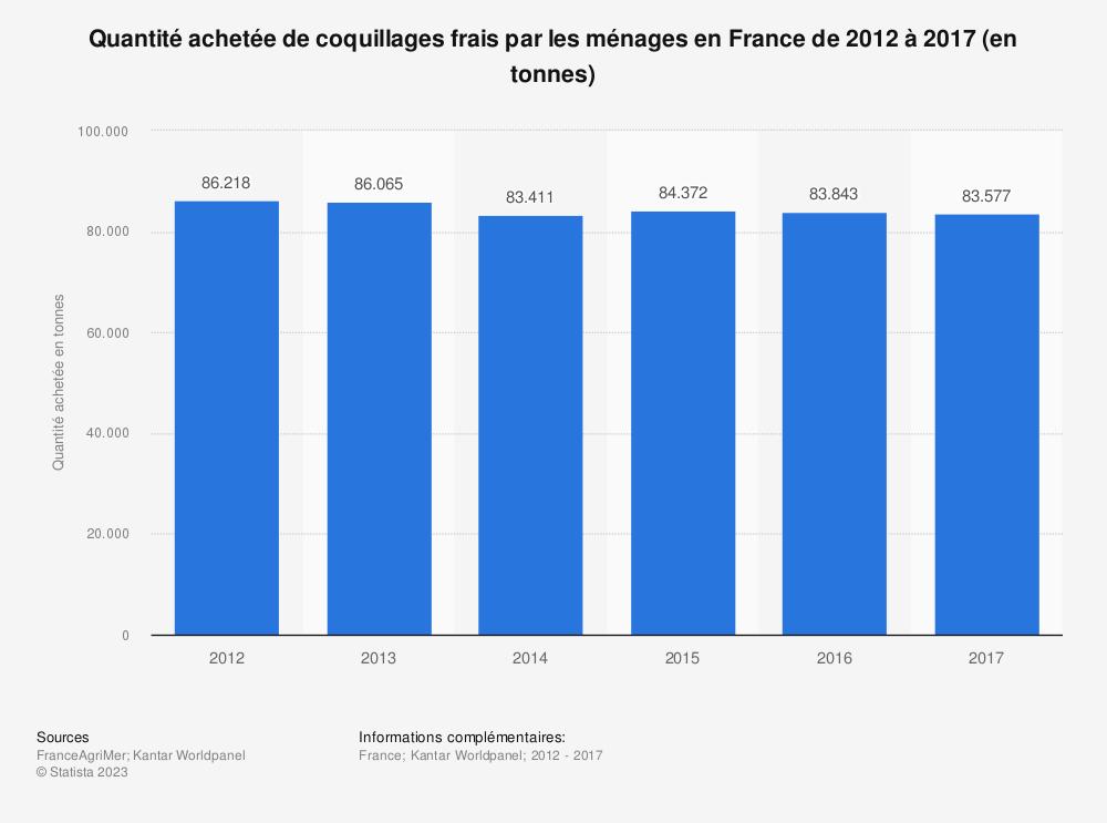 Statistique: Quantité achetée de coquillages frais par les ménages en France de 2012 à 2017 (en tonnes) | Statista