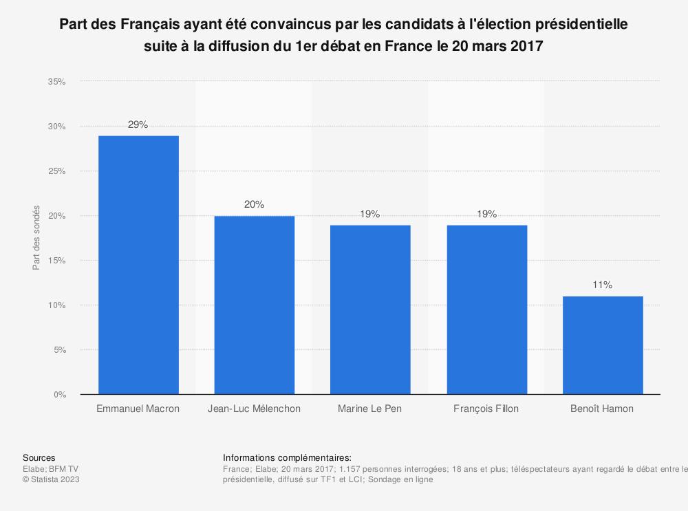 Statistique: Part des Français ayant été convaincus par les candidats à l'élection présidentielle suite à la diffusion du 1er débat en France le 20 mars 2017 | Statista