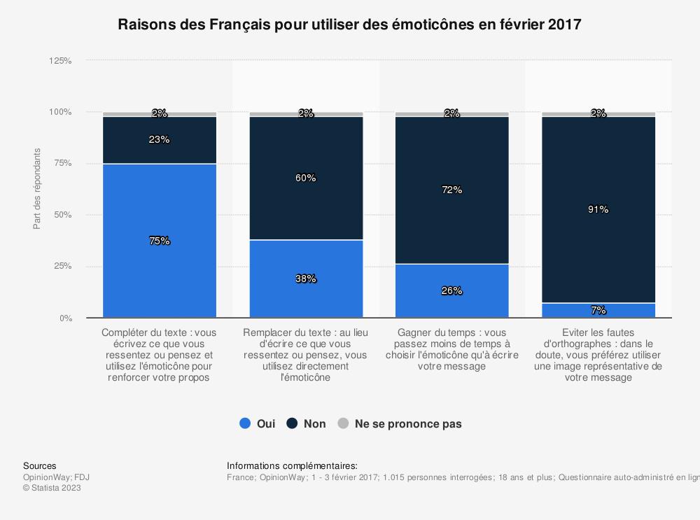 Statistique: Raisons des Français pour utiliser des émoticônes en février 2017 | Statista