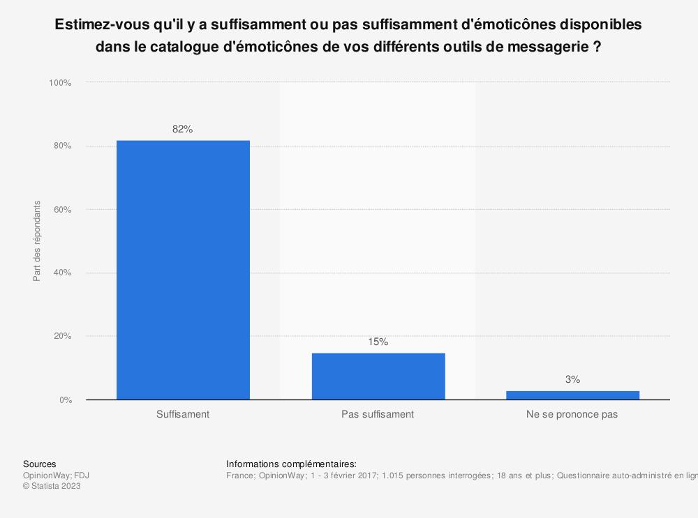 Statistique: Estimez-vous qu'il y a suffisamment ou pas suffisamment d'émoticônes disponibles dans le catalogue d'émoticônes de vos différents outils de messagerie ? | Statista