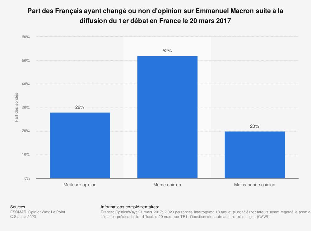 Statistique: Part des Français ayant changé ou non d'opinion sur Emmanuel Macron suite à la diffusion du 1er débat en France le 20 mars 2017 | Statista