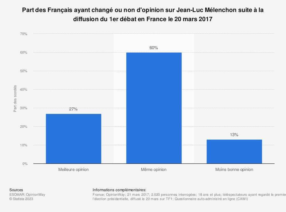 Statistique: Part des Français ayant changé ou non d'opinion sur Jean-Luc Mélenchon suite à la diffusion du 1er débat en France le 20 mars 2017 | Statista