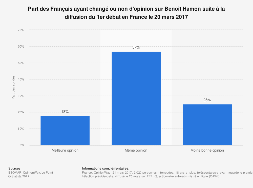 Statistique: Part des Français ayant changé ou non d'opinion sur Benoît Hamon suite à la diffusion du 1er débat en France le 20 mars 2017 | Statista