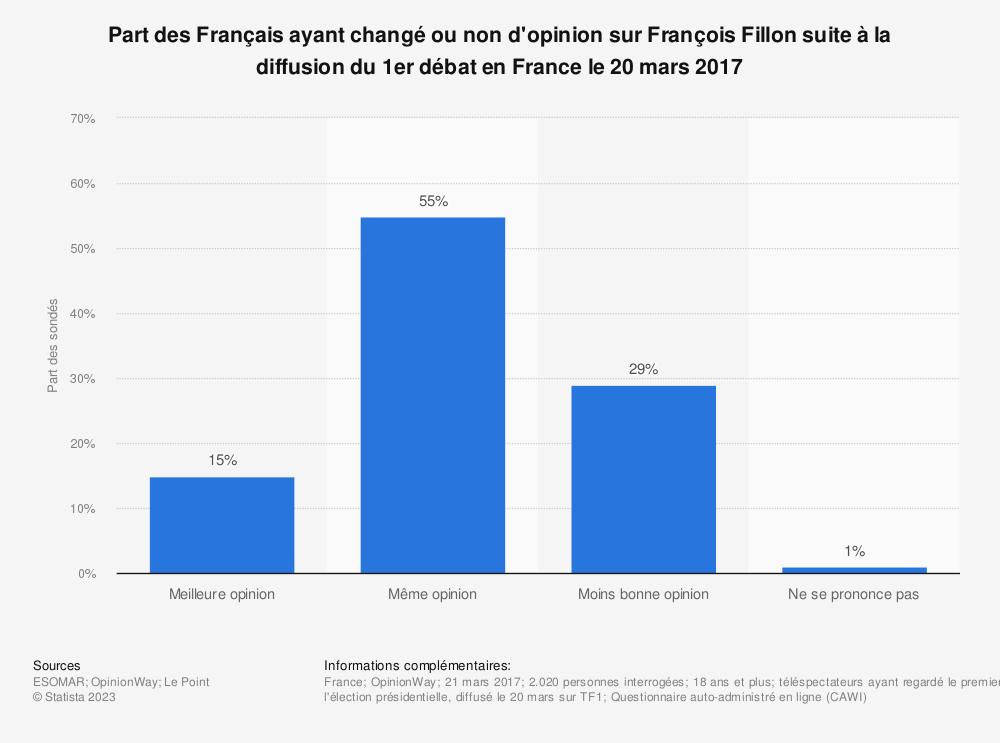 Statistique: Part des Français ayant changé ou non d'opinion sur François Fillon suite à la diffusion du 1er débat en France le 20 mars 2017 | Statista