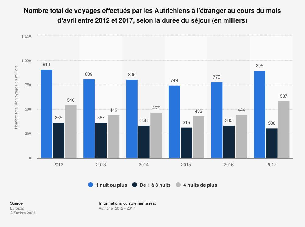 Statistique: Nombre total de voyages effectués par les Autrichiens à l'étranger au cours du mois d'avril entre 2012 et 2017, selon la durée du séjour (en milliers) | Statista