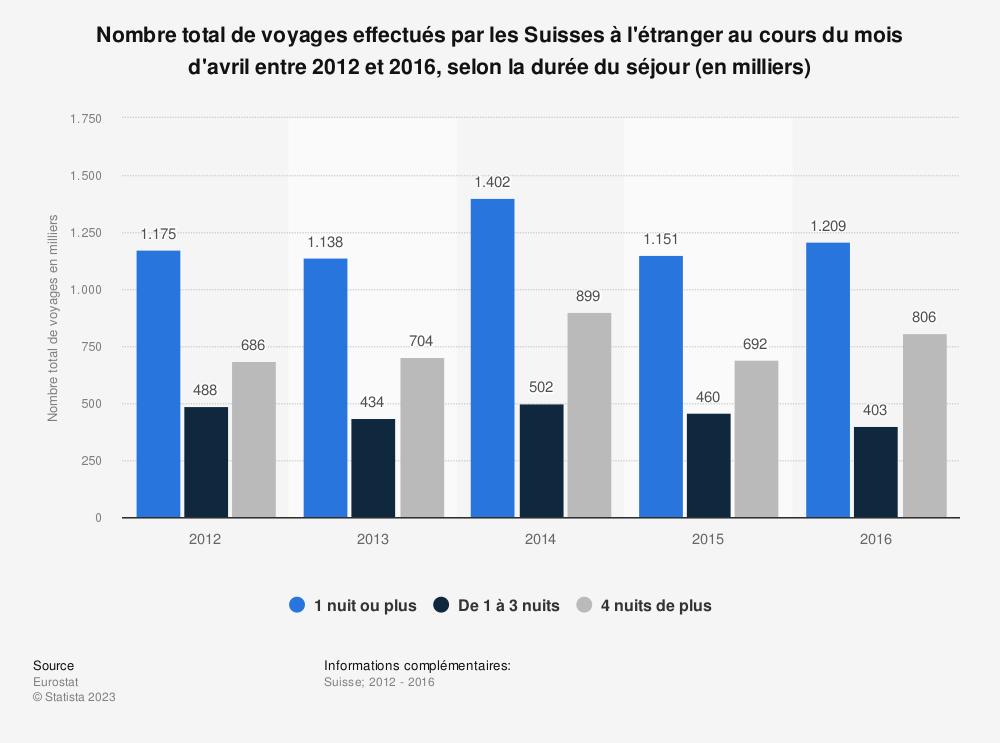 Statistique: Nombre total de voyages effectués par les Suisses à l'étranger au cours du mois d'avril entre 2012 et 2016, selon la durée du séjour (en milliers) | Statista