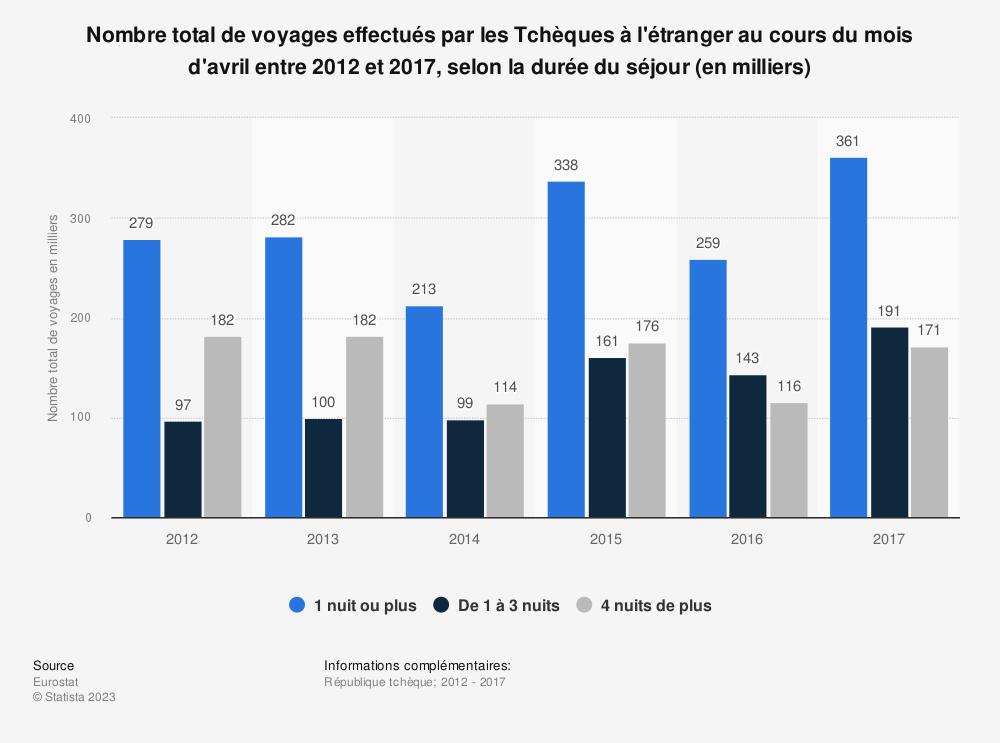 Statistique: Nombre total de voyages effectués par les Tchèques à l'étranger au cours du mois d'avril entre 2012 et 2017, selon la durée du séjour (en milliers) | Statista