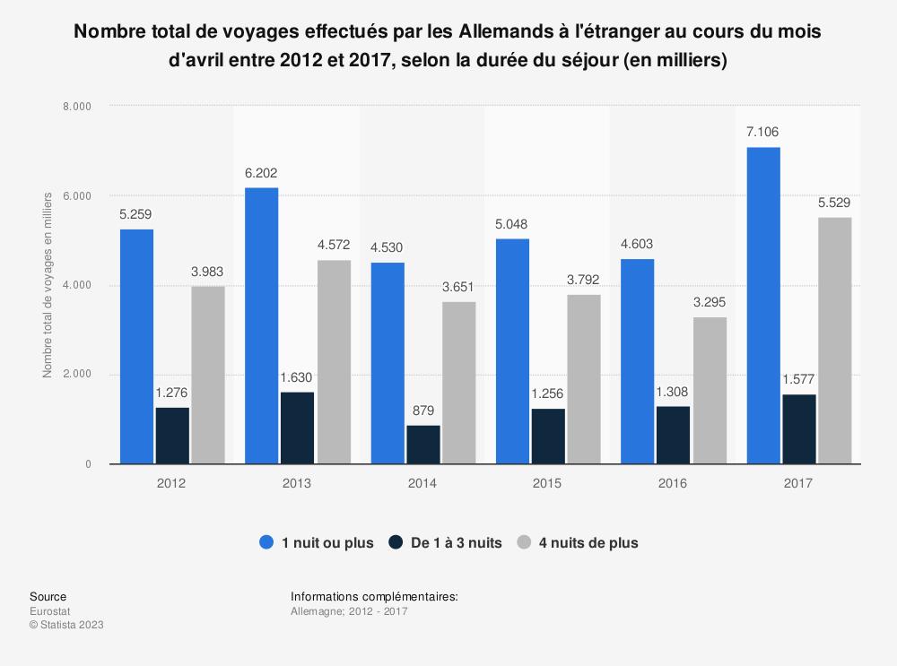 Statistique: Nombre total de voyages effectués par les Allemands à l'étranger au cours du mois d'avril entre 2012 et 2017, selon la durée du séjour (en milliers) | Statista