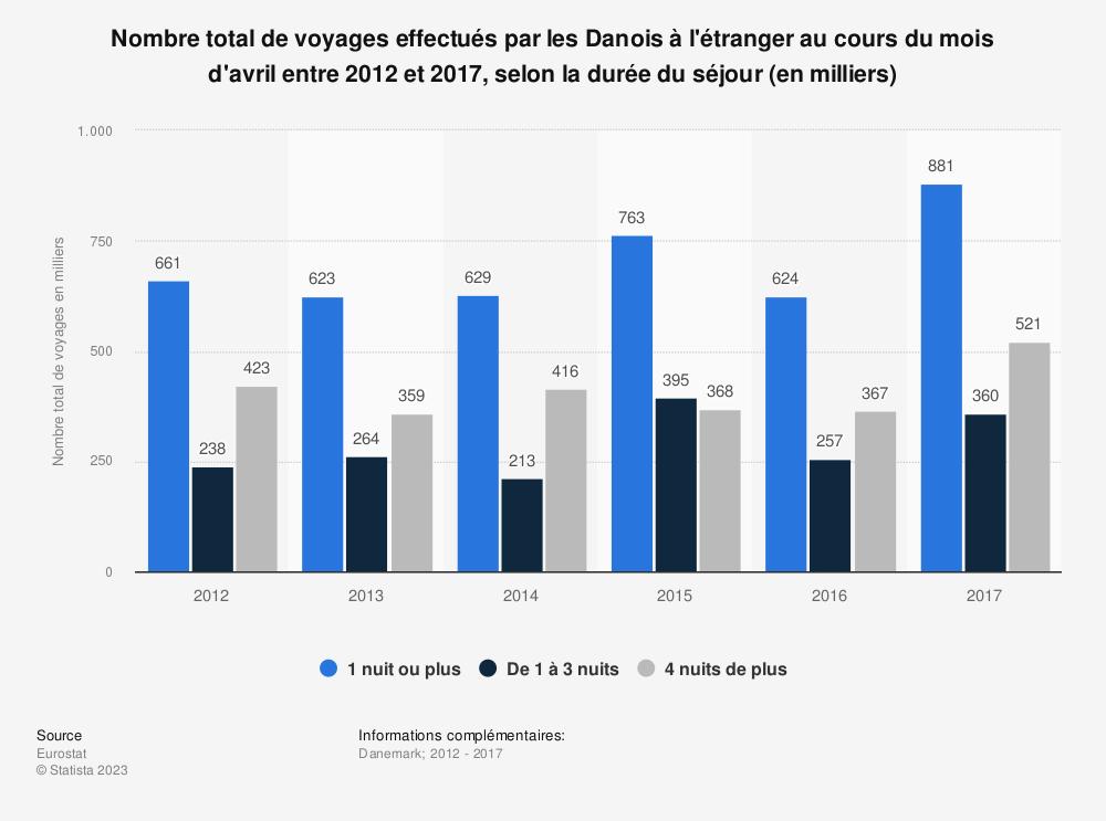 Statistique: Nombre total de voyages effectués par les Danois à l'étranger au cours du mois d'avril entre 2012 et 2017, selon la durée du séjour (en milliers) | Statista