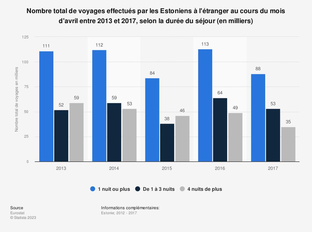 Statistique: Nombre total de voyages effectués par les Estoniens à l'étranger au cours du mois d'avril entre 2013 et 2017, selon la durée du séjour (en milliers) | Statista