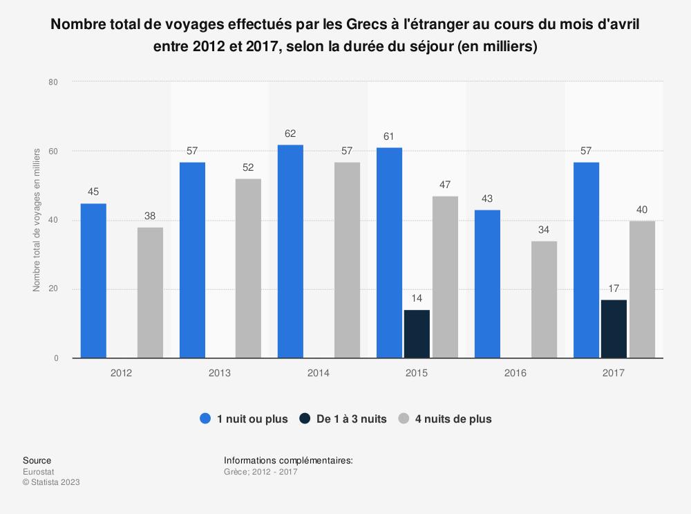 Statistique: Nombre total de voyages effectués par les Grecs à l'étranger au cours du mois d'avril entre 2012 et 2017, selon la durée du séjour (en milliers) | Statista