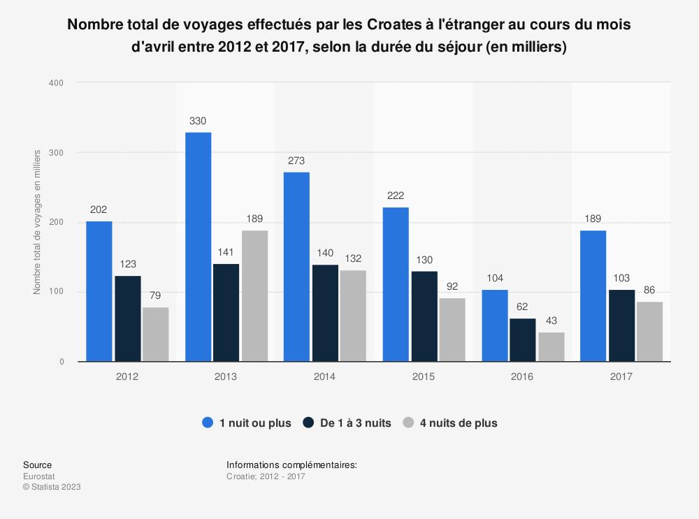 Statistique: Nombre total de voyages effectués par les Croates à l'étranger au cours du mois d'avril entre 2012 et 2017, selon la durée du séjour (en milliers) | Statista