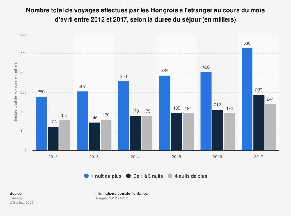 Statistique: Nombre total de voyages effectués par les Hongrois à l'étranger au cours du mois d'avril entre 2012 et 2017, selon la durée du séjour (en milliers) | Statista