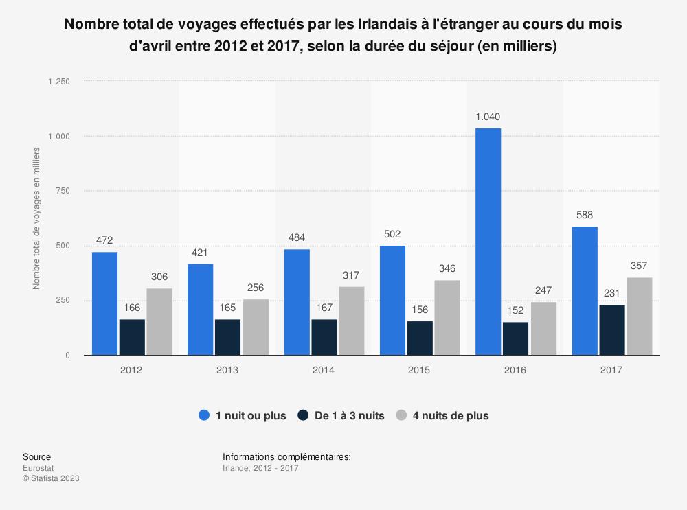 Statistique: Nombre total de voyages effectués par les Irlandais à l'étranger au cours du mois d'avril entre 2012 et 2017, selon la durée du séjour (en milliers) | Statista