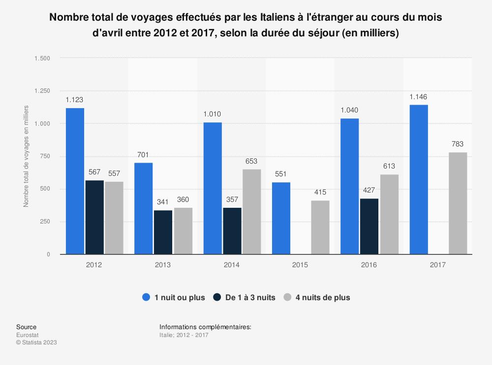 Statistique: Nombre total de voyages effectués par les Italiens à l'étranger au cours du mois d'avril entre 2012 et 2017, selon la durée du séjour (en milliers) | Statista