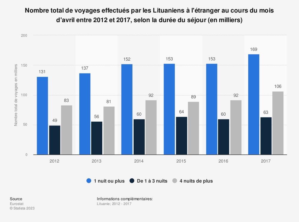 Statistique: Nombre total de voyages effectués par les Lituaniens à l'étranger au cours du mois d'avril entre 2012 et 2017, selon la durée du séjour (en milliers) | Statista