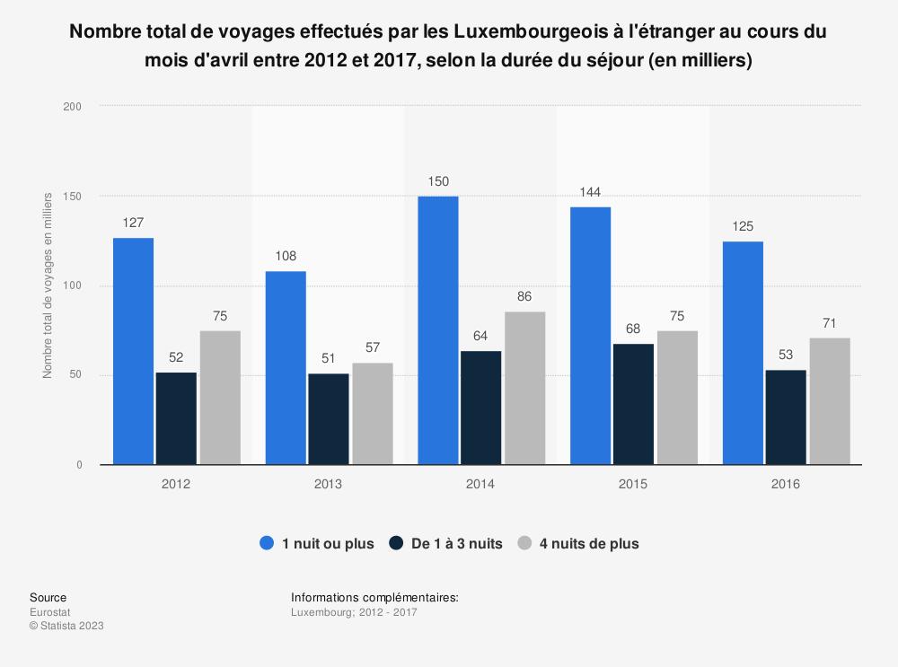 Statistique: Nombre total de voyages effectués par les Luxembourgeois à l'étranger au cours du mois d'avril entre 2012 et 2017, selon la durée du séjour (en milliers) | Statista