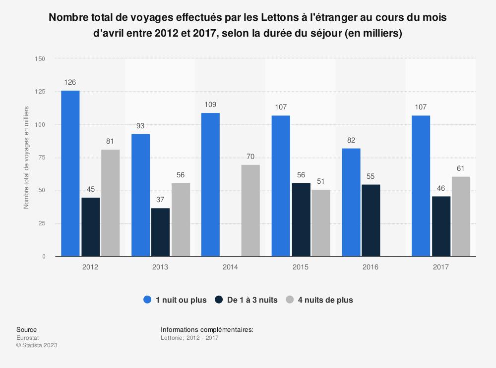 Statistique: Nombre total de voyages effectués par les Lettons à l'étranger au cours du mois d'avril entre 2012 et 2017, selon la durée du séjour (en milliers) | Statista