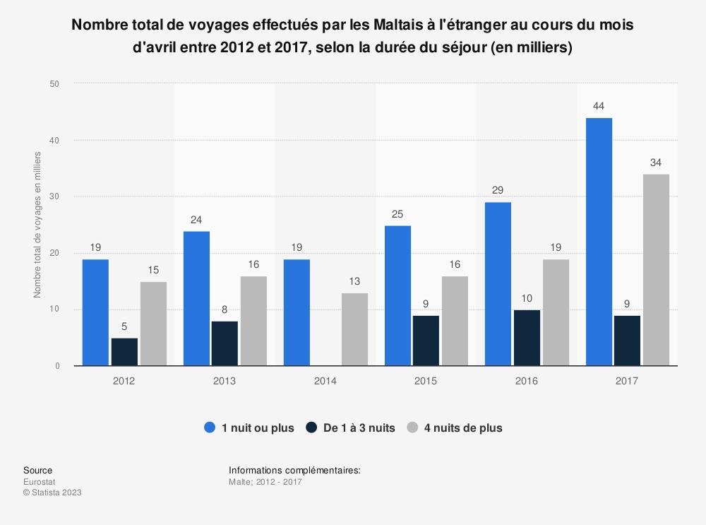 Statistique: Nombre total de voyages effectués par les Maltais à l'étranger au cours du mois d'avril entre 2012 et 2017, selon la durée du séjour (en milliers) | Statista