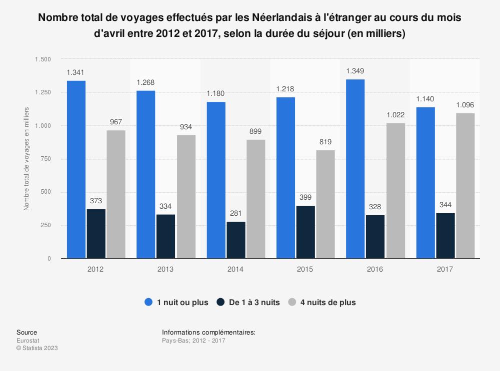 Statistique: Nombre total de voyages effectués par les Néerlandais à l'étranger au cours du mois d'avril entre 2012 et 2017, selon la durée du séjour (en milliers) | Statista