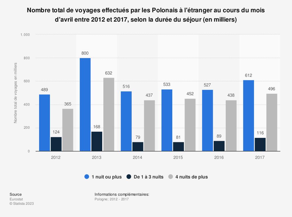 Statistique: Nombre total de voyages effectués par les Polonais à l'étranger au cours du mois d'avril entre 2012 et 2017, selon la durée du séjour (en milliers) | Statista