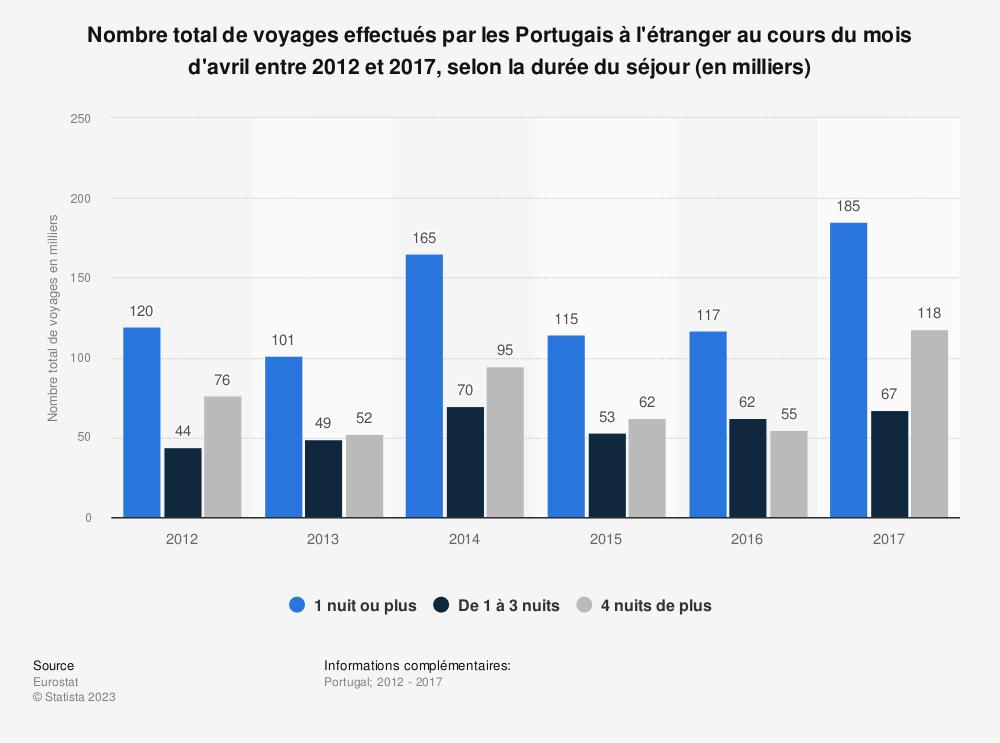 Statistique: Nombre total de voyages effectués par les Portugais à l'étranger au cours du mois d'avril entre 2012 et 2017, selon la durée du séjour (en milliers) | Statista