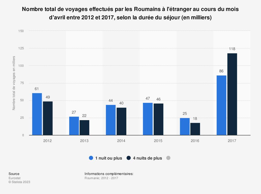 Statistique: Nombre total de voyages effectués par les Roumains à l'étranger au cours du mois d'avril entre 2012 et 2017, selon la durée du séjour (en milliers) | Statista