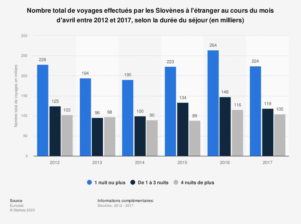 Statistique: Nombre total de voyages effectués par les Slovènes à l'étranger au cours du mois d'avril entre 2012 et 2017, selon la durée du séjour (en milliers) | Statista