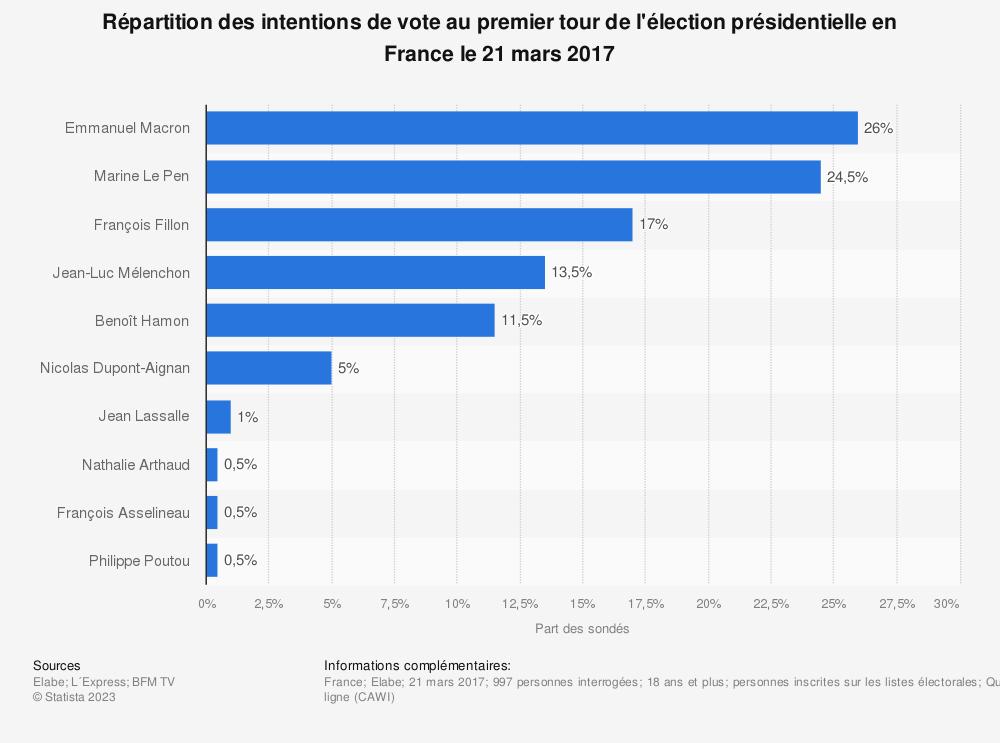 Statistique: Répartition des intentions de vote au premier tour de l'élection présidentielle en France le 21 mars 2017 | Statista