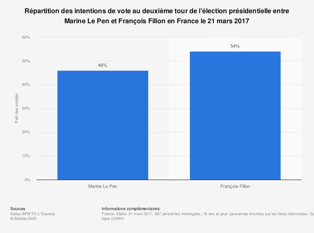Statistique: Répartition des intentions de vote au deuxième tour de l'élection présidentielle entre Marine Le Pen et François Fillon en France le 21 mars 2017 | Statista