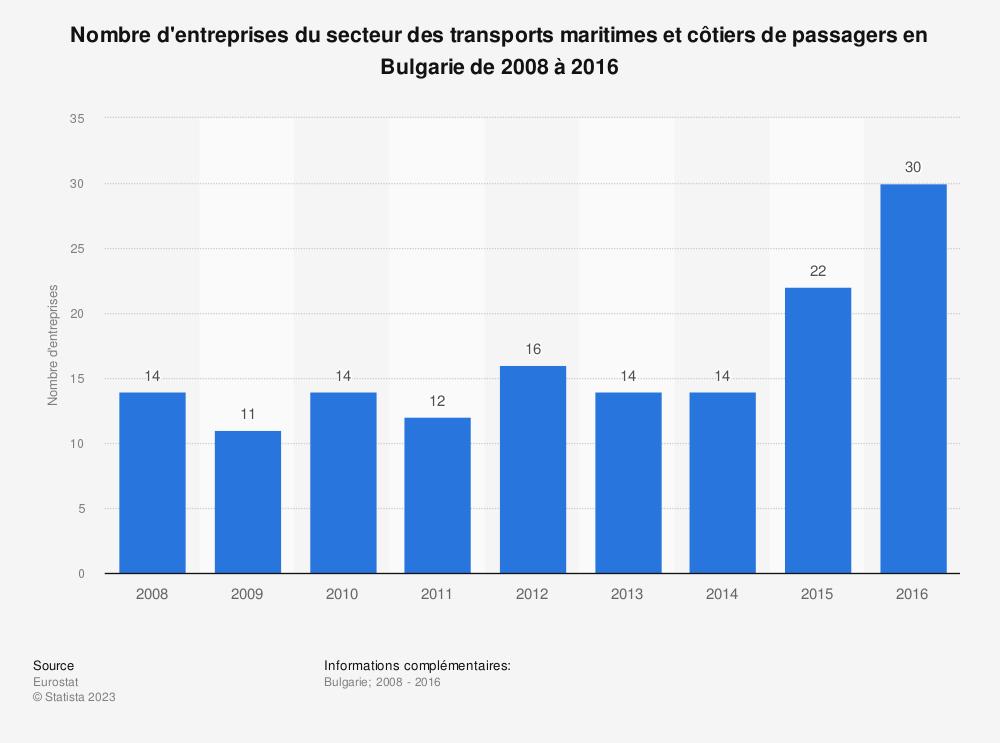 Statistique: Nombre d'entreprises du secteur des transports maritimes et côtiers de passagers en Bulgarie de 2008 à 2016 | Statista