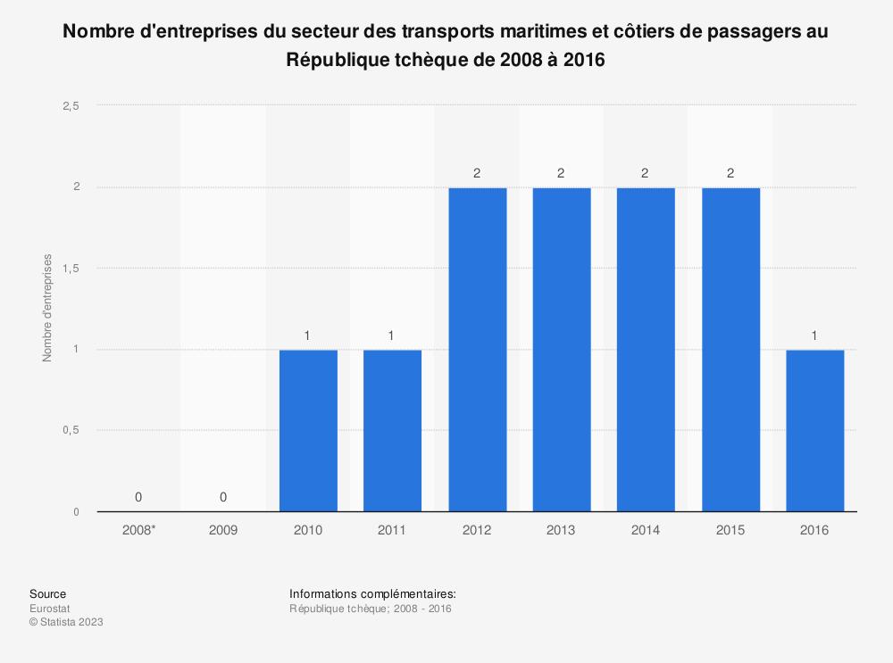 Statistique: Nombre d'entreprises du secteur des transports maritimes et côtiers de passagers au République tchèque de 2008 à 2016 | Statista