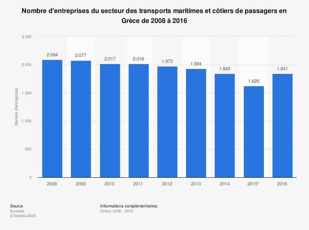 Statistique: Nombre d'entreprises du secteur des transports maritimes et côtiers de passagers en Grèce de 2008 à 2016 | Statista