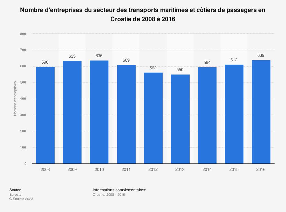 Statistique: Nombre d'entreprises du secteur des transports maritimes et côtiers de passagers en Croatie de 2008 à 2016 | Statista