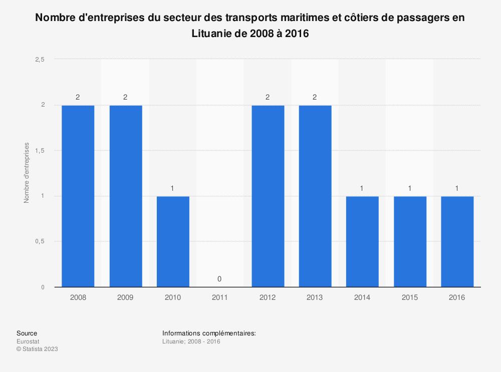 Statistique: Nombre d'entreprises du secteur des transports maritimes et côtiers de passagers en Lituanie de 2008 à 2016 | Statista