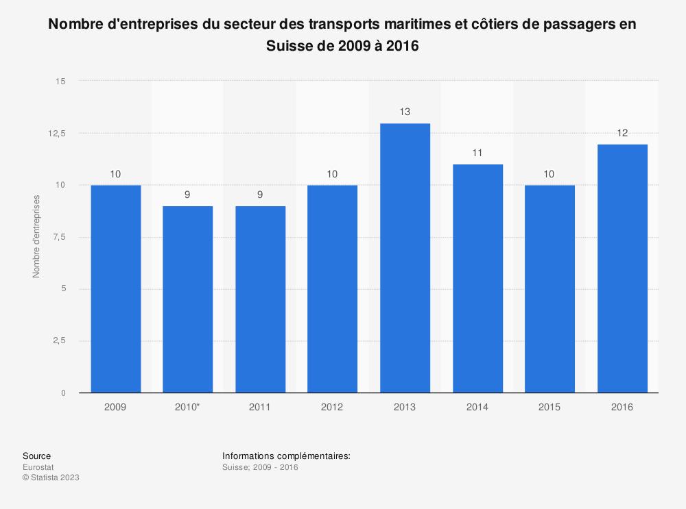 Statistique: Nombre d'entreprises du secteur des transports maritimes et côtiers de passagers en Suisse de 2009 à 2016 | Statista