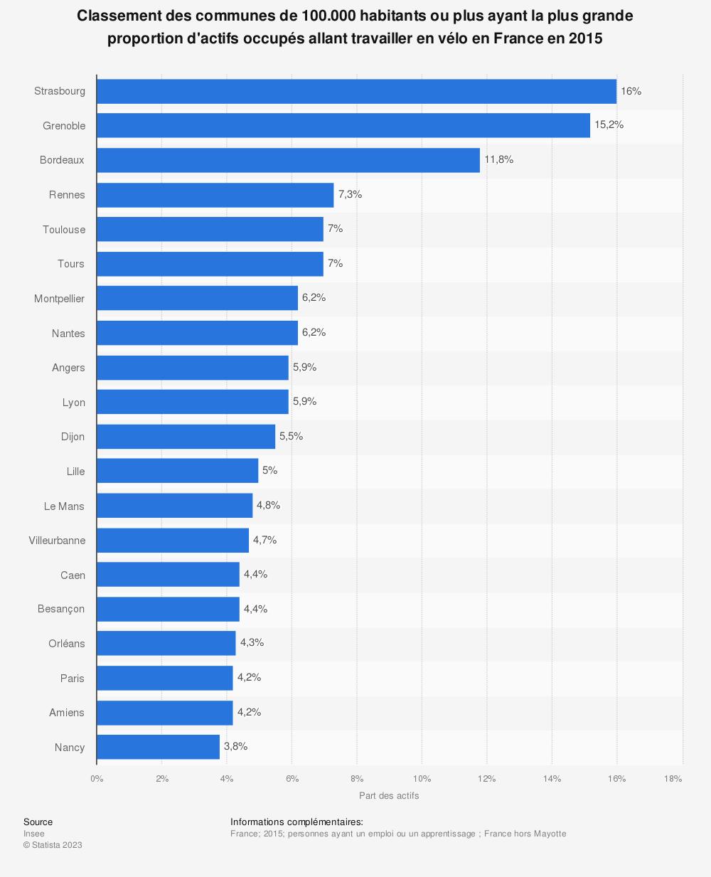 Statistique: Classement des communes de 100.000 habitants ou plus ayant la plus grande proportion d'actifs occupés allant travailler en vélo en France en 2015 | Statista