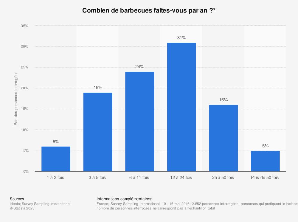 Statistique: Combien de barbecues faites-vous par an ?* | Statista