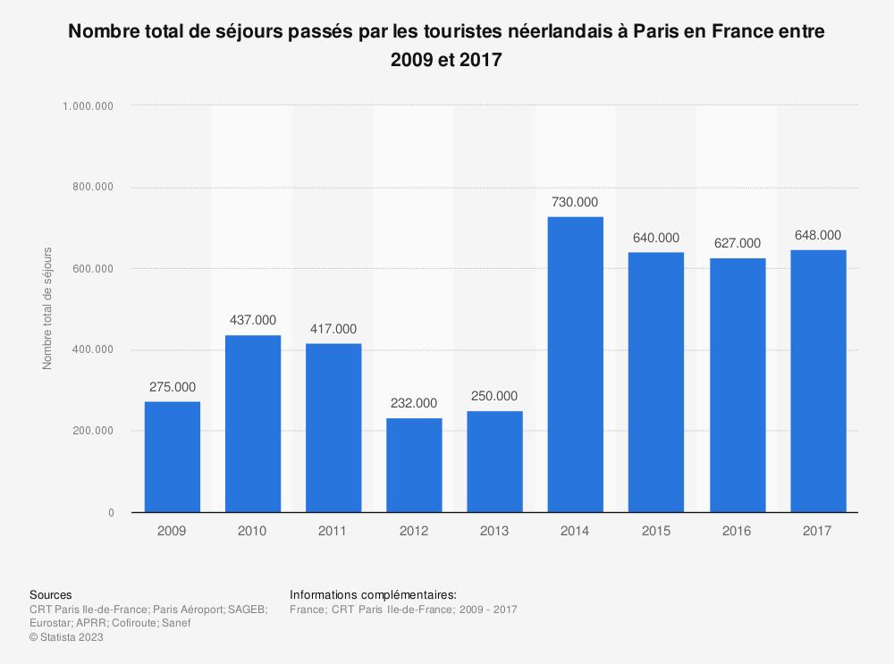 Statistique: Nombre total de séjours passés par les touristes néerlandais à Paris en France entre 2009 et 2017 | Statista