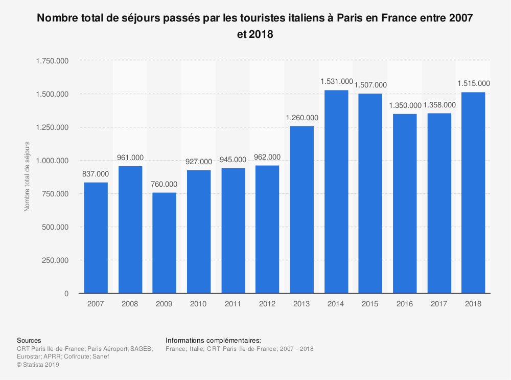 Statistique: Nombre total de séjours passés par les touristes italiens à Paris en France entre 2007 et 2018 | Statista