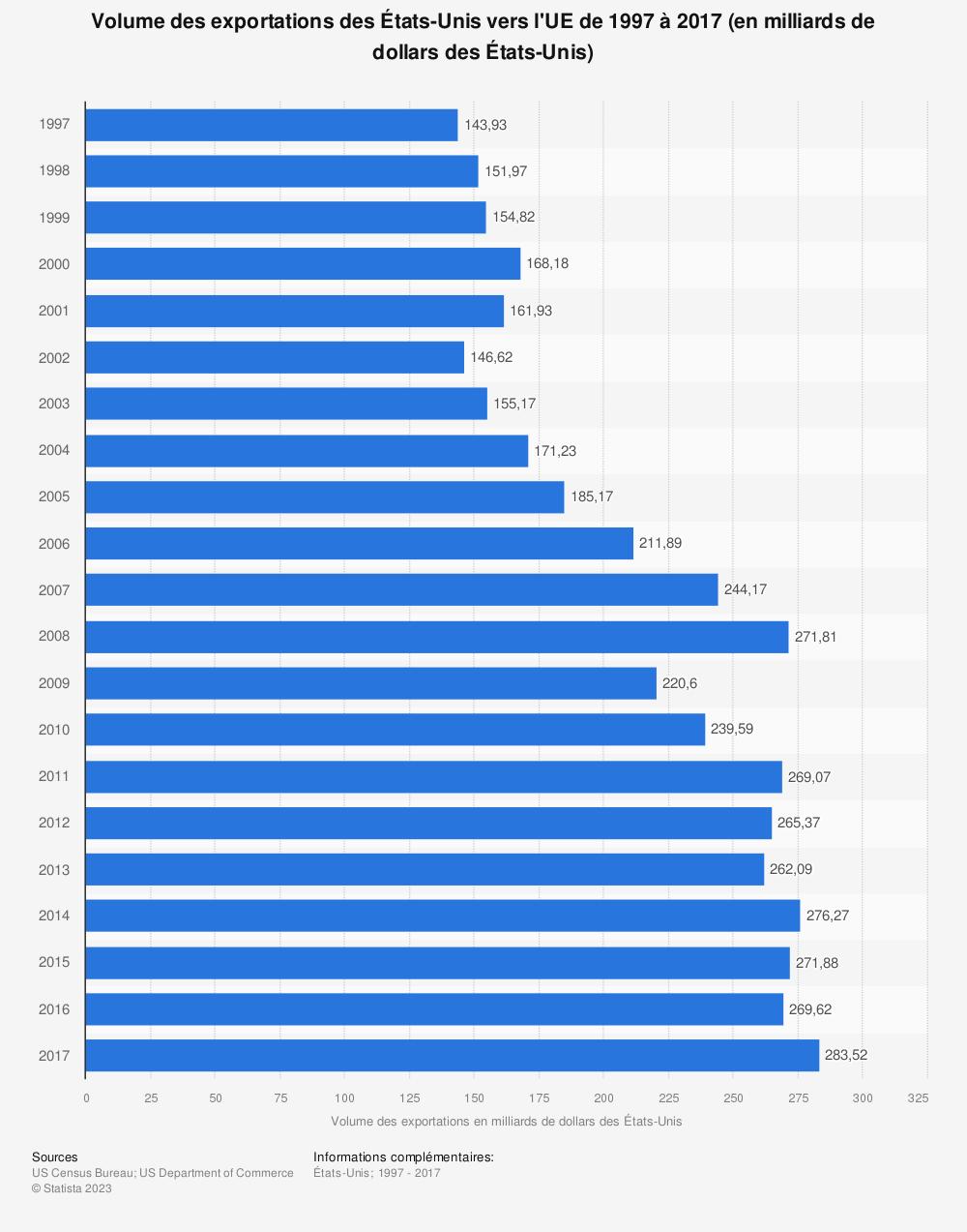 Statistique: Volume des exportations des États-Unis vers l'UE de 1997 à 2017 (en milliards de dollars des États-Unis) | Statista