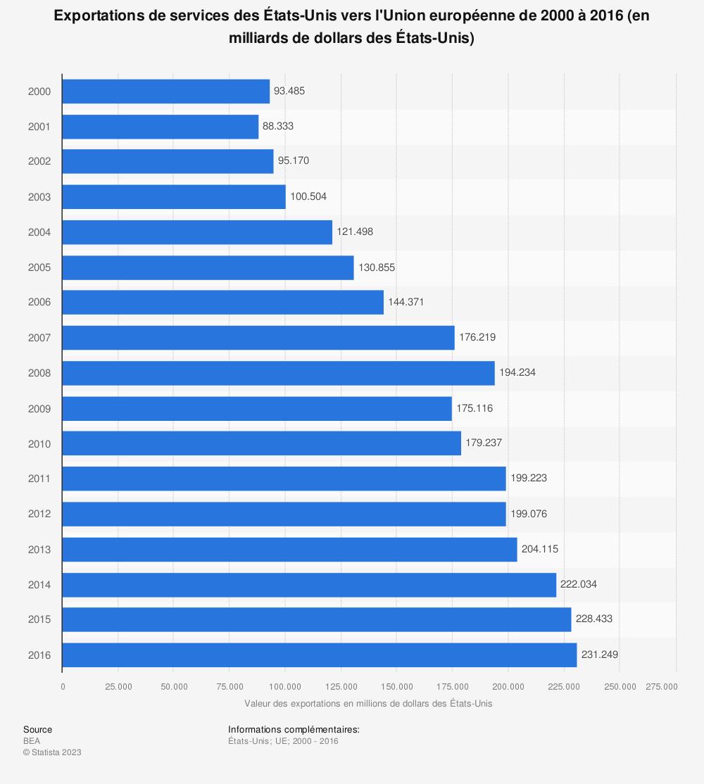 Statistique: Exportations de services des États-Unis vers l'Union européenne de 2000 à 2016 (en milliards de dollars des États-Unis) | Statista