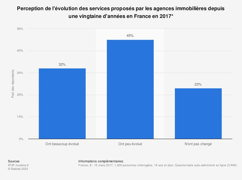 Statistique: Perception de l'évolution des services proposés par les agences immobilières depuis une vingtaine d'années en France en 2017* | Statista