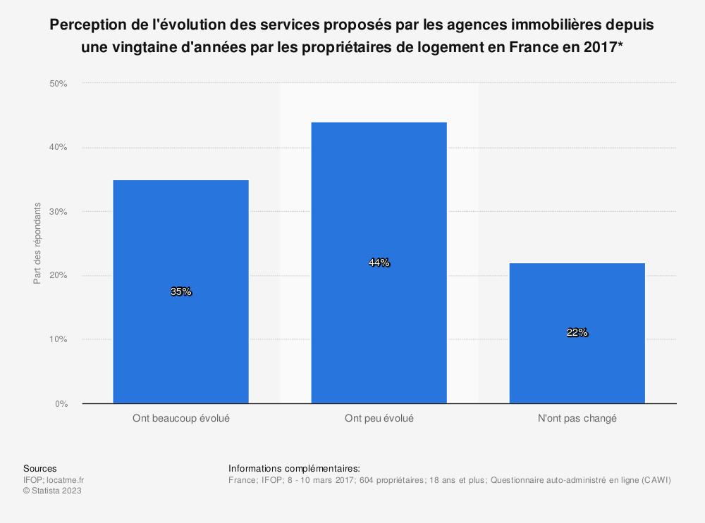 Statistique: Perception de l'évolution des services proposés par les agences immobilières depuis une vingtaine d'années par les propriétaires de logement en France en 2017* | Statista