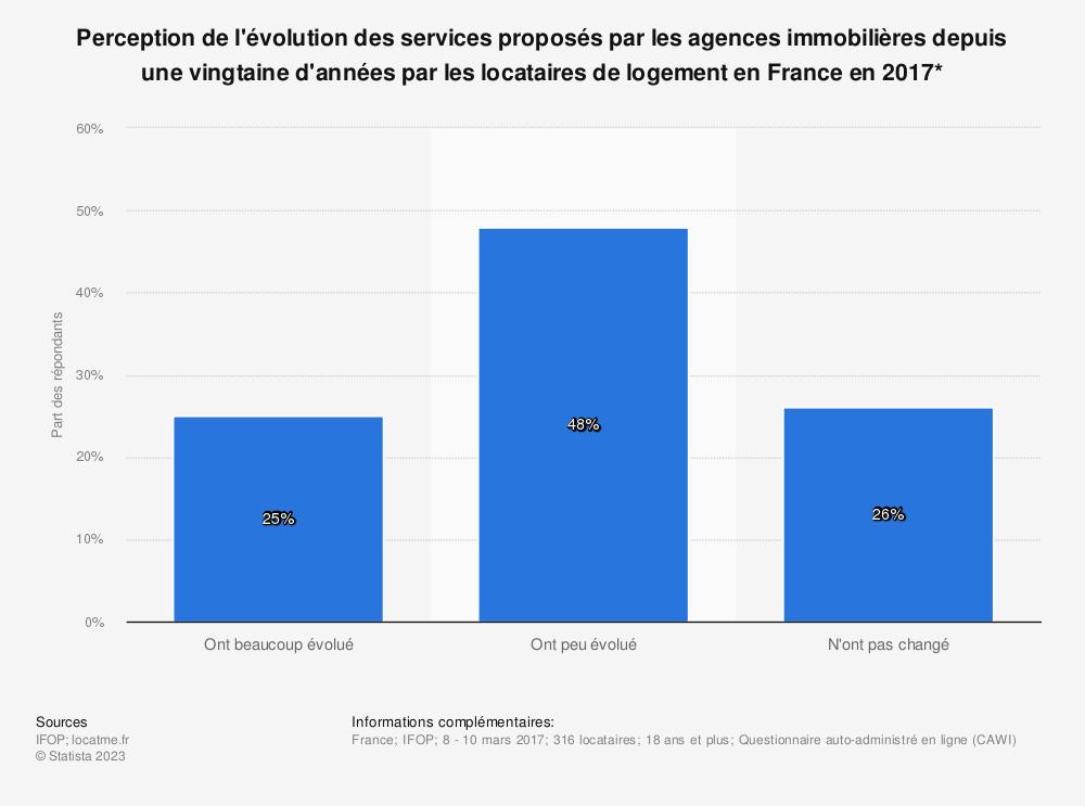 Statistique: Perception de l'évolution des services proposés par les agences immobilières depuis une vingtaine d'années par les locataires de logement en France en 2017* | Statista